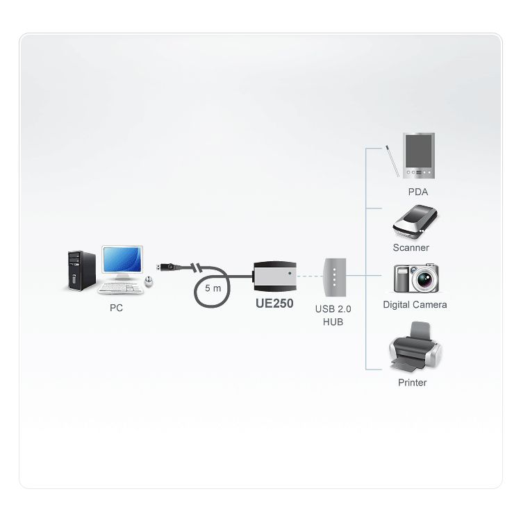 USB 2.0 Extender Cable (extending up to 5M)